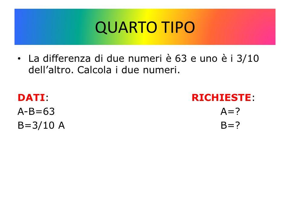 QUARTO TIPO La differenza di due numeri è 63 e uno è i 3/10 dell'altro.