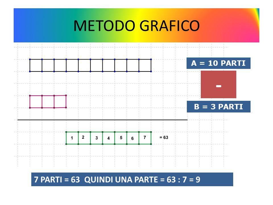 METODO GRAFICO A = 10 PARTI B = 3 PARTI 7 PARTI = 63 QUINDI UNA PARTE = 63 : 7 = 9 -