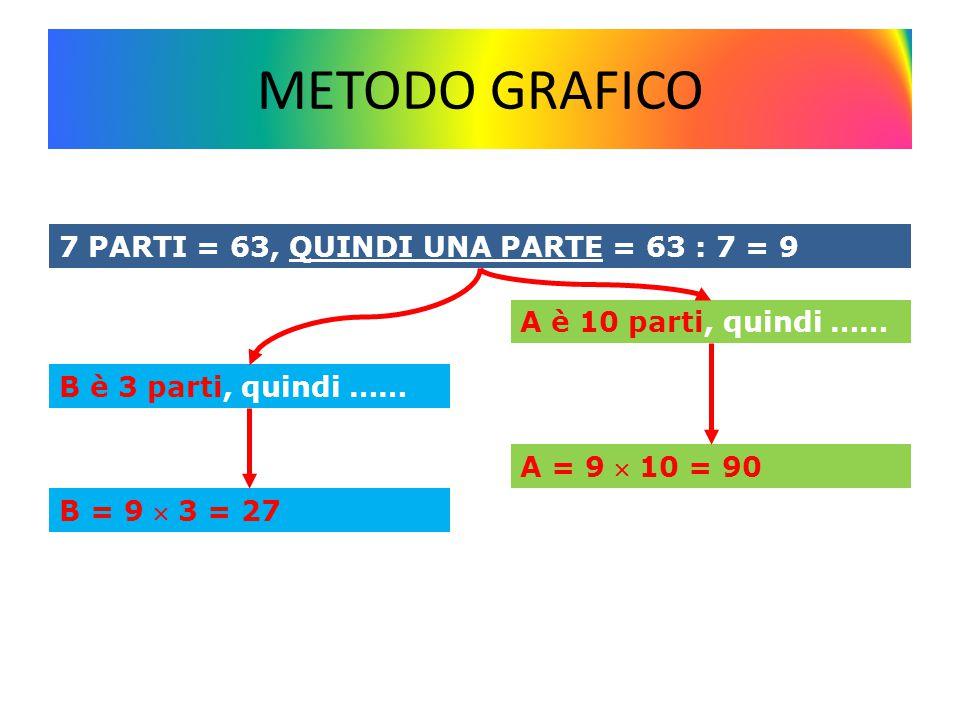 METODO GRAFICO 7 PARTI = 63, QUINDI UNA PARTE = 63 : 7 = 9 B è 3 parti, quindi …… A è 10 parti, quindi …… B = 9  3 = 27 A = 9  10 = 90