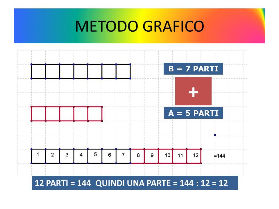 METODO GRAFICO B = 7 PARTI A = 5 PARTI 12 PARTI = 144 QUINDI UNA PARTE = 144 : 12 = 12 +