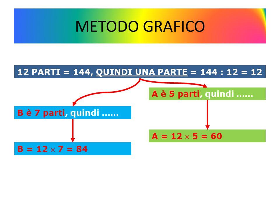 METODO ARITMETICO A+BA+B PARTI DI A PARTI DI B PARTI DI A + PARTI DI B 1445712 A = 144 : (5 + 7)  5 = Cioè divido la somma dei numeri per la somma delle parti e poi moltiplico per le parti di A B = 144 : (5 + 7)  7 = Cioè divido la somma dei numeri per la somma delle parti e poi moltiplico per le parti di B