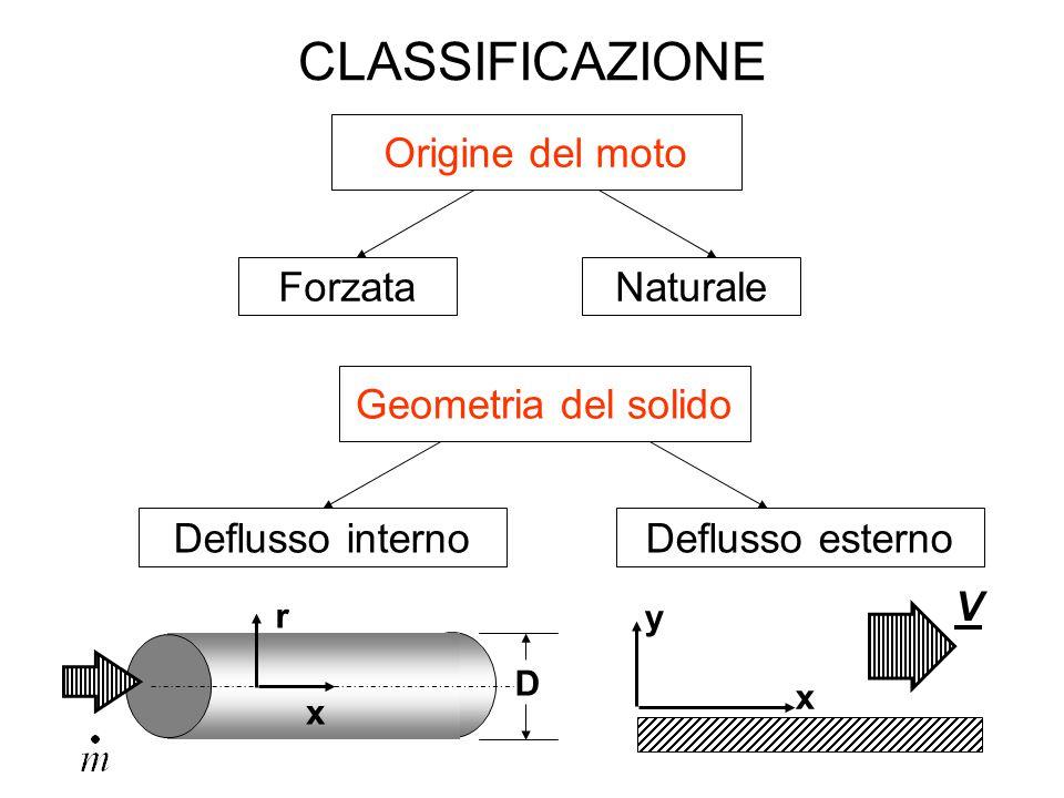 CLASSIFICAZIONE Origine del moto ForzataNaturale Geometria del solido x r D Deflusso interno x y V Deflusso esterno