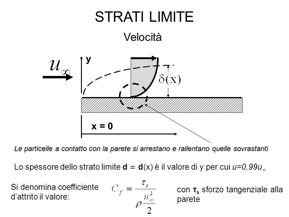 STRATI LIMITE x = 0 y Velocità Le particelle a contatto con la parete si arrestano e rallentano quelle sovrastanti Lo spessore dello strato limite d = d(x) è il valore di y per cui u=0,99u  Si denomina coefficiente d'attrito il valore: con τ s sforzo tangenziale alla parete