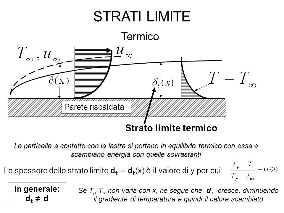 STRATI LIMITE Termico In generale: d t ≠ d Parete riscaldata Strato limite termico Le particelle a contatto con la lastra si portano in equilibrio termico con essa e scambiano energia con quelle sovrastanti Lo spessore dello strato limite d t = d t (x) è il valore di y per cui: Se T p -T  non varia con x, ne segue che d T cresce, diminuendo il gradiente di temperatura e quindi il calore scambiato