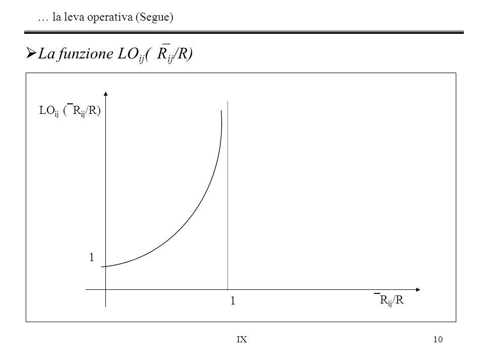 IX10  La funzione LO ij (  R ij /R) LO ij (  R ij /R)  R ij /R 1 1 … la leva operativa (Segue)