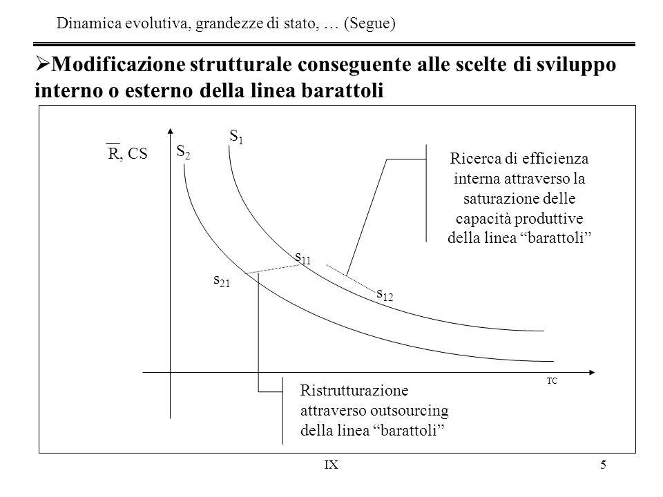IX5 Dinamica evolutiva, grandezze di stato, … (Segue) TC s 11 s 21 S2S2 S1S1 s 12 Ricerca di efficienza interna attraverso la saturazione delle capaci