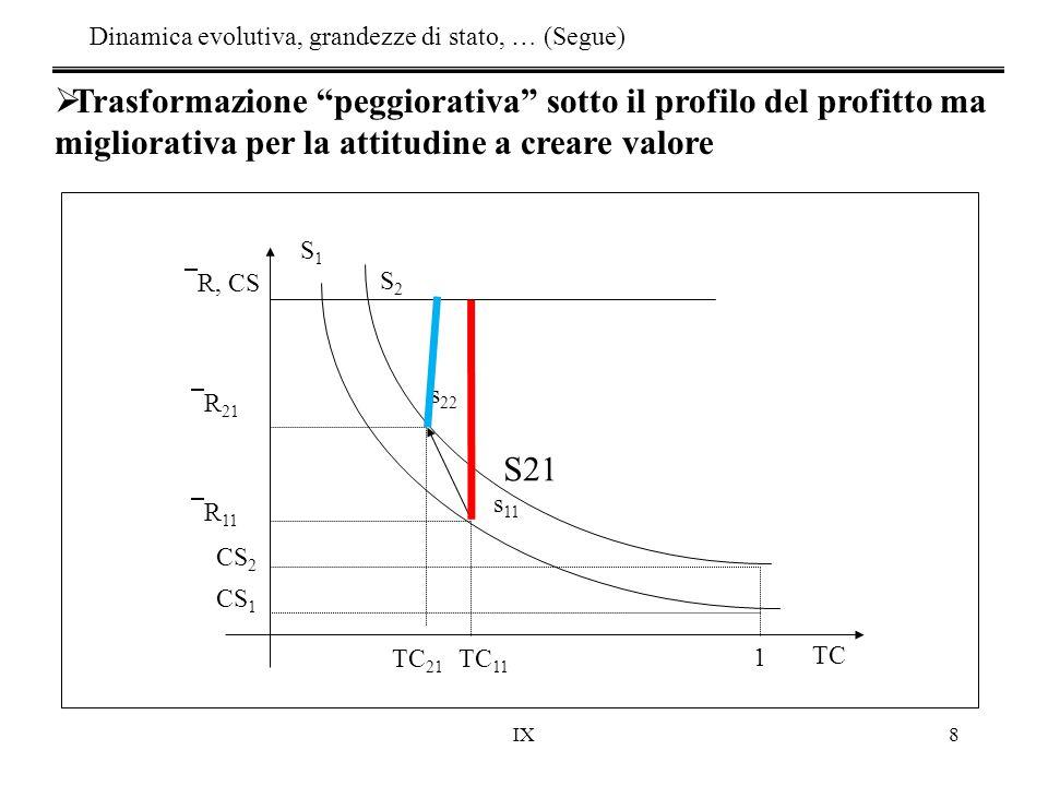 """IX8  Trasformazione """"peggiorativa"""" sotto il profilo del profitto ma migliorativa per la attitudine a creare valore TC  R, CS TC 11  R 21  R 11 CS"""