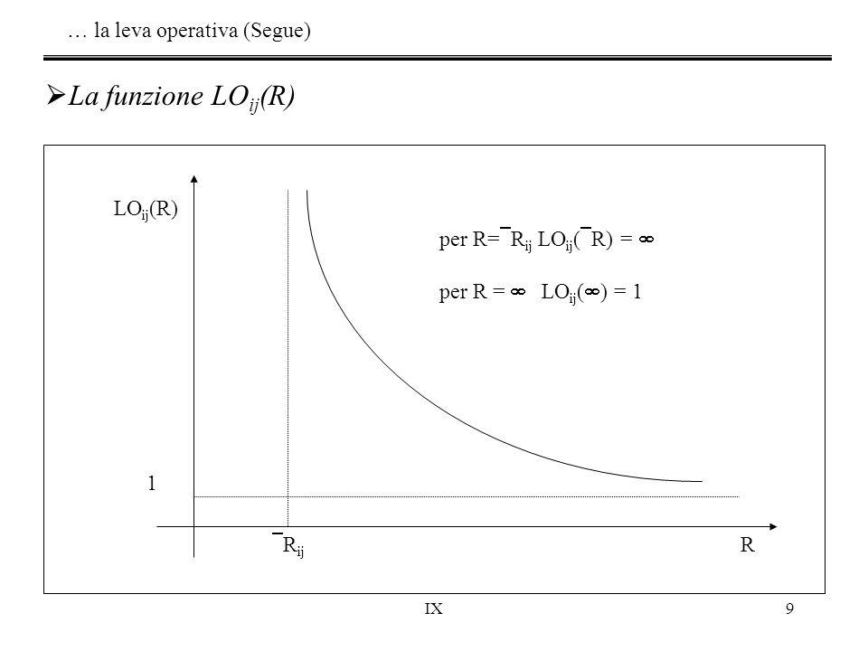 IX9 LO ij (R) R 1  R ij per R=  R ij LO ij (  R) =  per R =  LO ij (  ) = 1  La funzione LO ij (R) … la leva operativa (Segue)