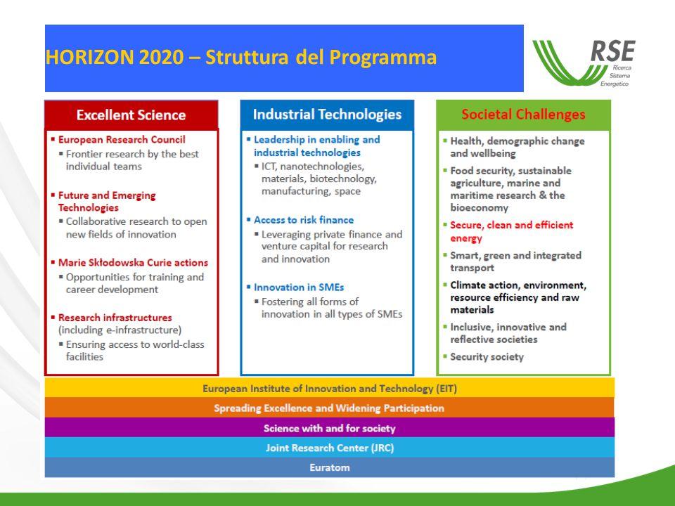 HORIZON 2020 – Struttura del Programma