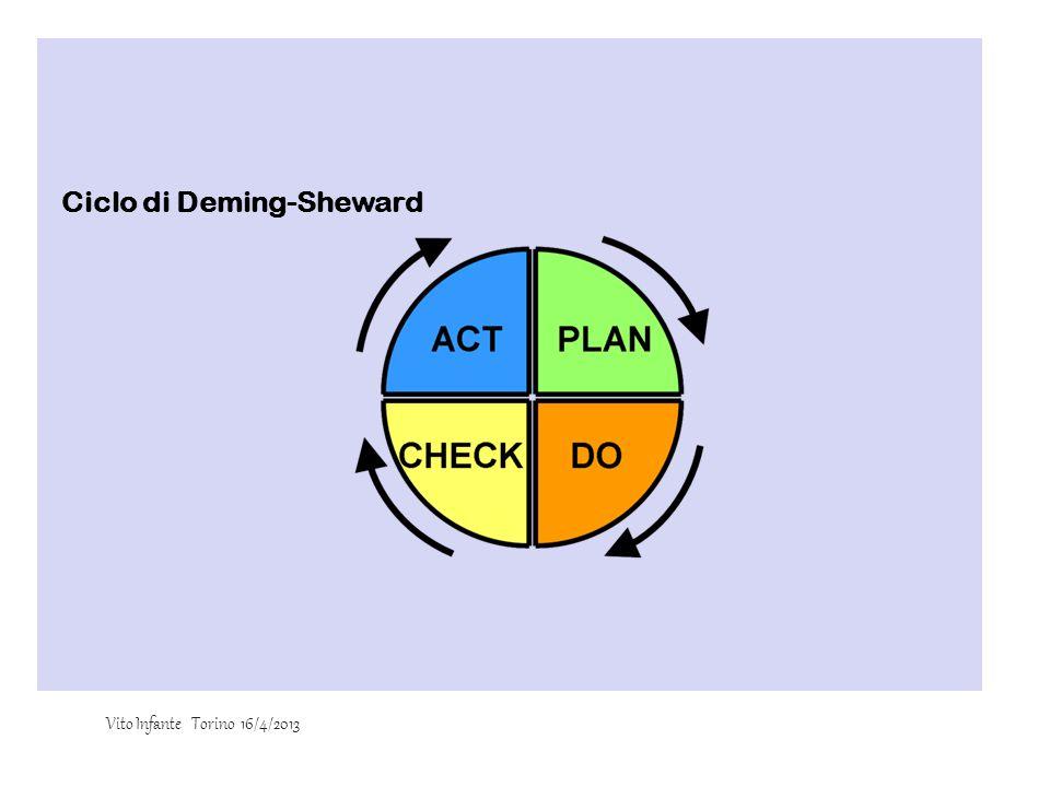 Ciclo di Deming-Sheward Vito Infante Torino 16/4/2013