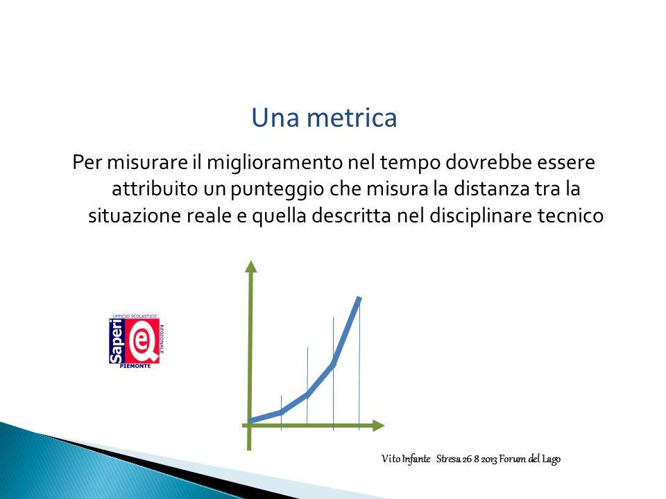 Per misurare il miglioramento nel tempo dovrebbe essere attribuito un punteggio che misura la distanza tra la situazione reale e quella descritta nel