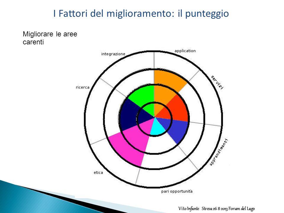 Migliorare le aree carenti I Fattori del miglioramento: il punteggio Vito Infante Stresa 26 8 2013 Forum del Lago