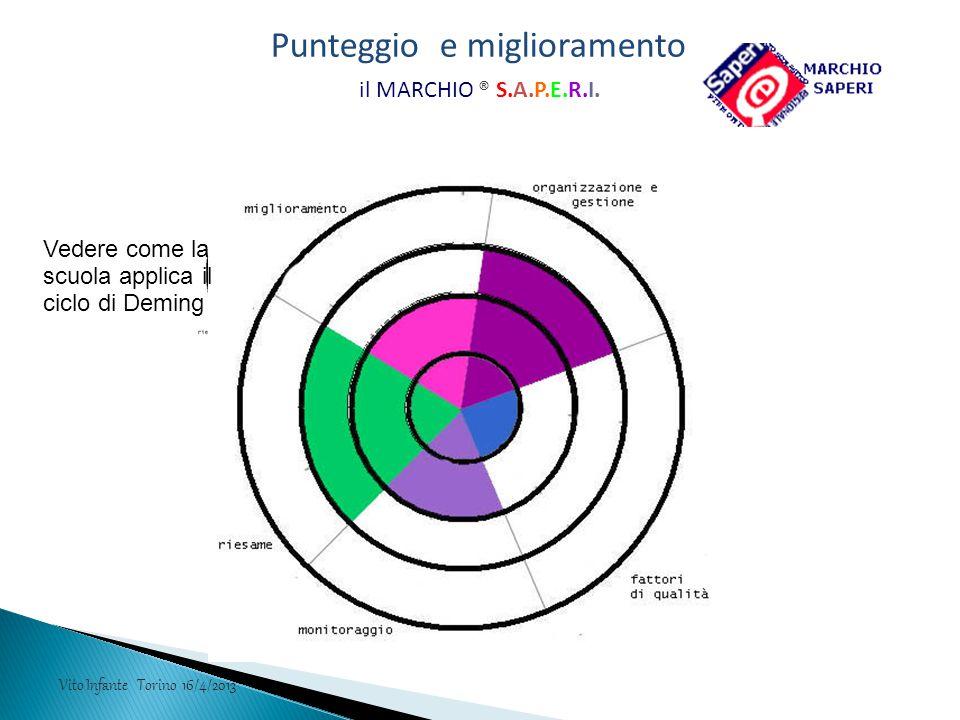 il MARCHIO ® S.A.P.E.R.I. Vedere come la scuola applica il ciclo di Deming Vito Infante Torino 16/4/2013 Punteggio e miglioramento