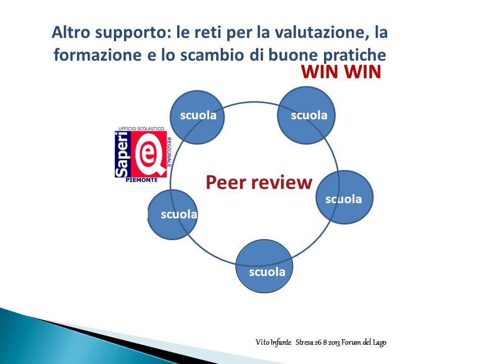 WIN WIN Peer review scuola scuol scuola Altro supporto: le reti per la valutazione, la formazione e lo scambio di buone pratiche WIN WIN Vito Infante