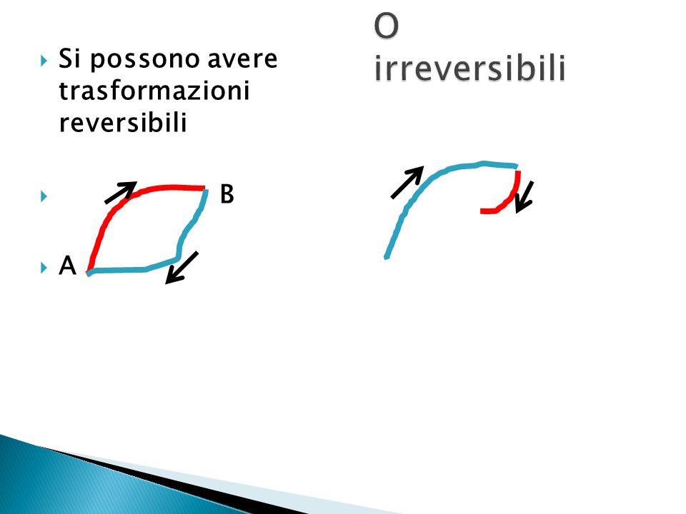  Si possono avere trasformazioni reversibili  B  A A A B C Lo stato interno iniziale A è determinante così come l'azione di forze esterne
