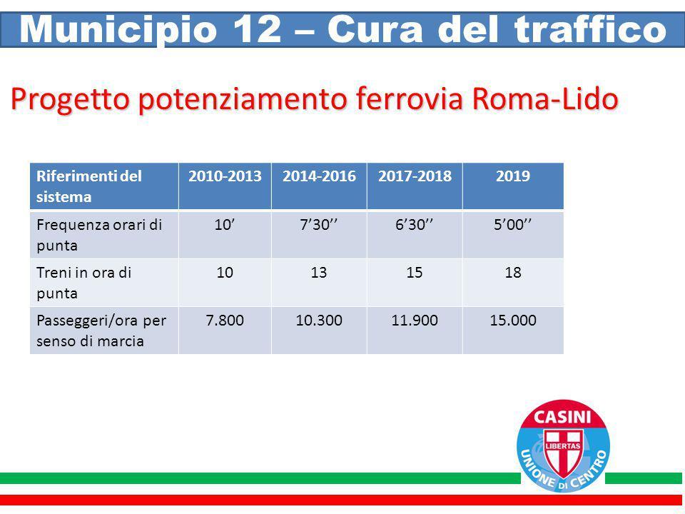 Municipio 12 – Cura del traffico Progetto potenziamento ferrovia Roma-Lido Riferimenti del sistema 2010-20132014-20162017-20182019 Frequenza orari di