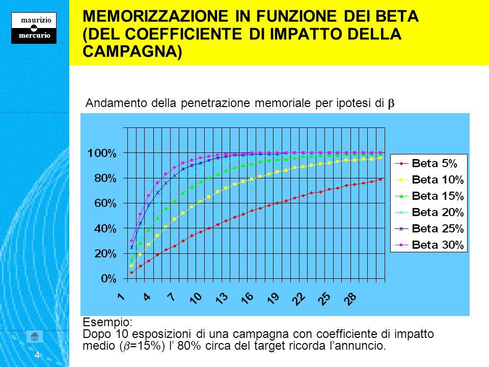 4 maurizio z mercurio 4 MEMORIZZAZIONE IN FUNZIONE DEI BETA (DEL COEFFICIENTE DI IMPATTO DELLA CAMPAGNA) Andamento della penetrazione memoriale per ipotesi di  Esempio: Dopo 10 esposizioni di una campagna con coefficiente di impatto medio (  =15%) l' 80% circa del target ricorda l'annuncio.