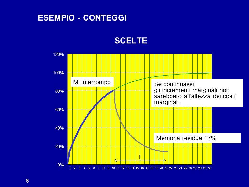 ESEMPIO - CONTEGGI 20% 40% 60% 80% 100% 120% 0% 123456789101112131415161718192021222324252627282930 t Mi interrompo Se continuassi gli incrementi marginali non sarebbero all'altezza dei costi marginali.