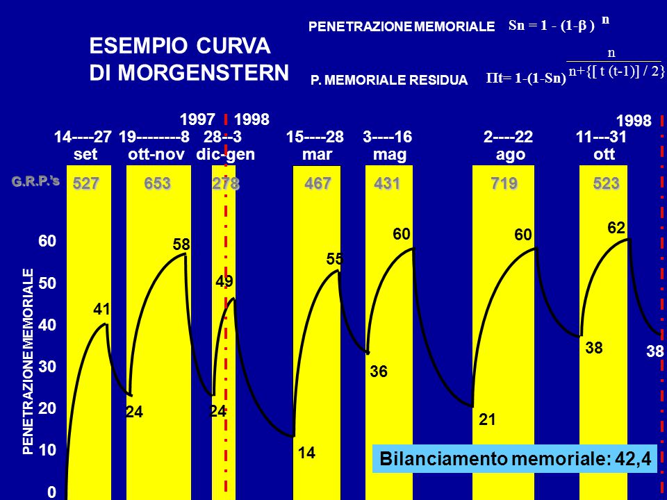 ESEMPIO CURVA DI MORGENSTERN 14----27 set 19--------8 ott-nov 28--3 dic-gen 15----28 mar 3----16 mag 2----22 ago 11---31 ott G.R.P.'s 41 24 58 24 49 14 55 36 60 21 60 38 62 1997 1998 38 527653278467431719523 PENETRAZIONE MEMORIALE  t= 1-(1-Sn) n n+{[ t (t-1)] / 2} Sn = 1 - (1-  ) n P.