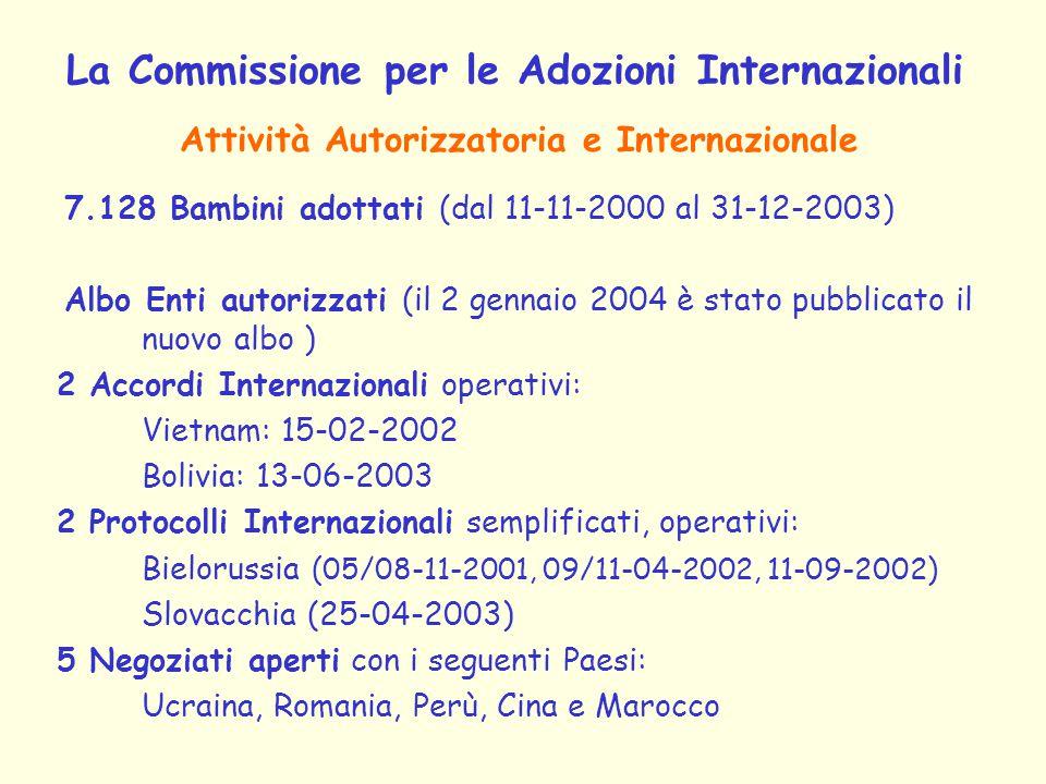 La Commissione per le Adozioni Internazionali 7.128 Bambini adottati (dal 11-11-2000 al 31-12-2003) Albo Enti autorizzati (il 2 gennaio 2004 è stato pubblicato il nuovo albo ) 2 Accordi Internazionali operativi: Vietnam: 15-02-2002 Bolivia: 13-06-2003 2 Protocolli Internazionali semplificati, operativi: Bielorussia (05/08-11-2001, 09/11-04-2002, 11-09-2002) Slovacchia (25-04-2003) 5 Negoziati aperti con i seguenti Paesi: Ucraina, Romania, Perù, Cina e Marocco Attività Autorizzatoria e Internazionale