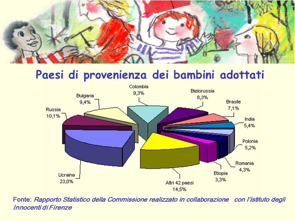 Fonte: Rapporto Statistico della Commissione realizzato in collaborazione con l'Istituto degli Innocenti di Firenze Paesi di provenienza dei bambini adottati