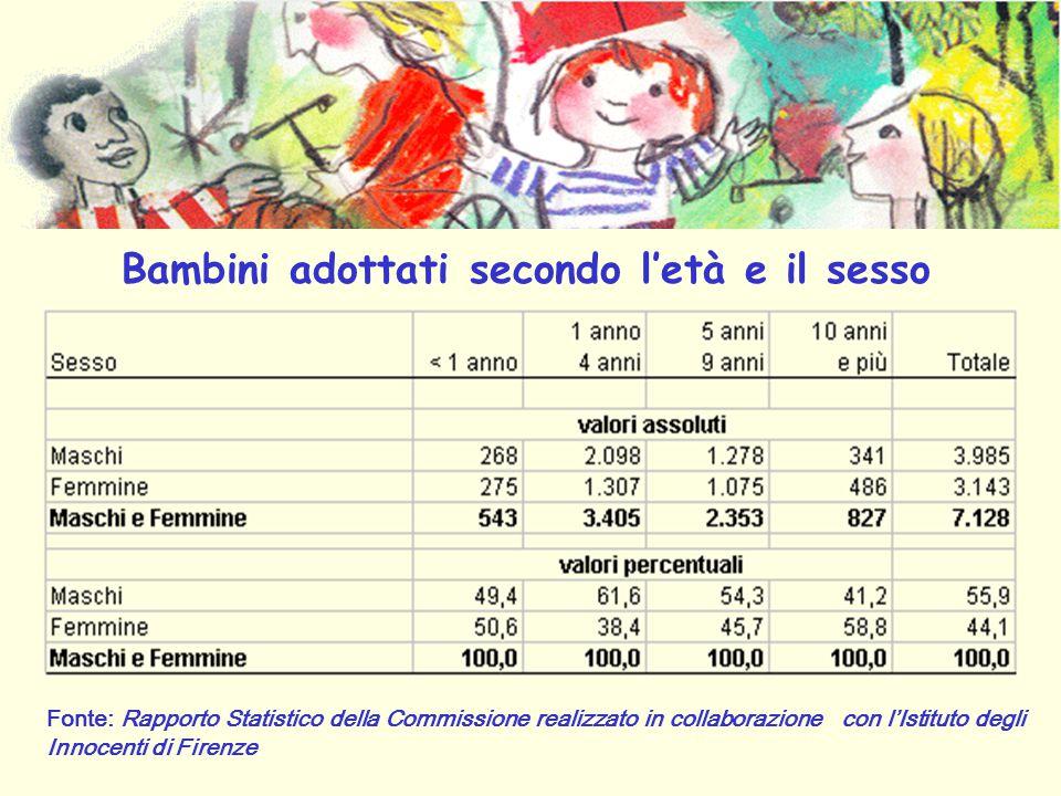 Fonte: Rapporto Statistico della Commissione realizzato in collaborazione con l'Istituto degli Innocenti di Firenze Bambini adottati secondo l'età e il sesso
