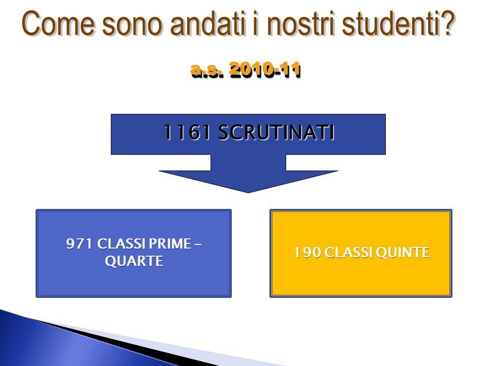 1161 SCRUTINATI 971 CLASSI PRIME - QUARTE 190 CLASSI QUINTE a.s. 2010-11