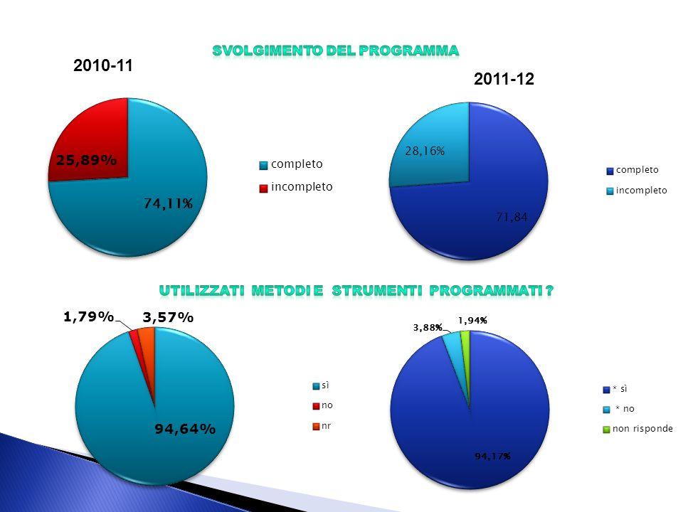2010-11 2011-12