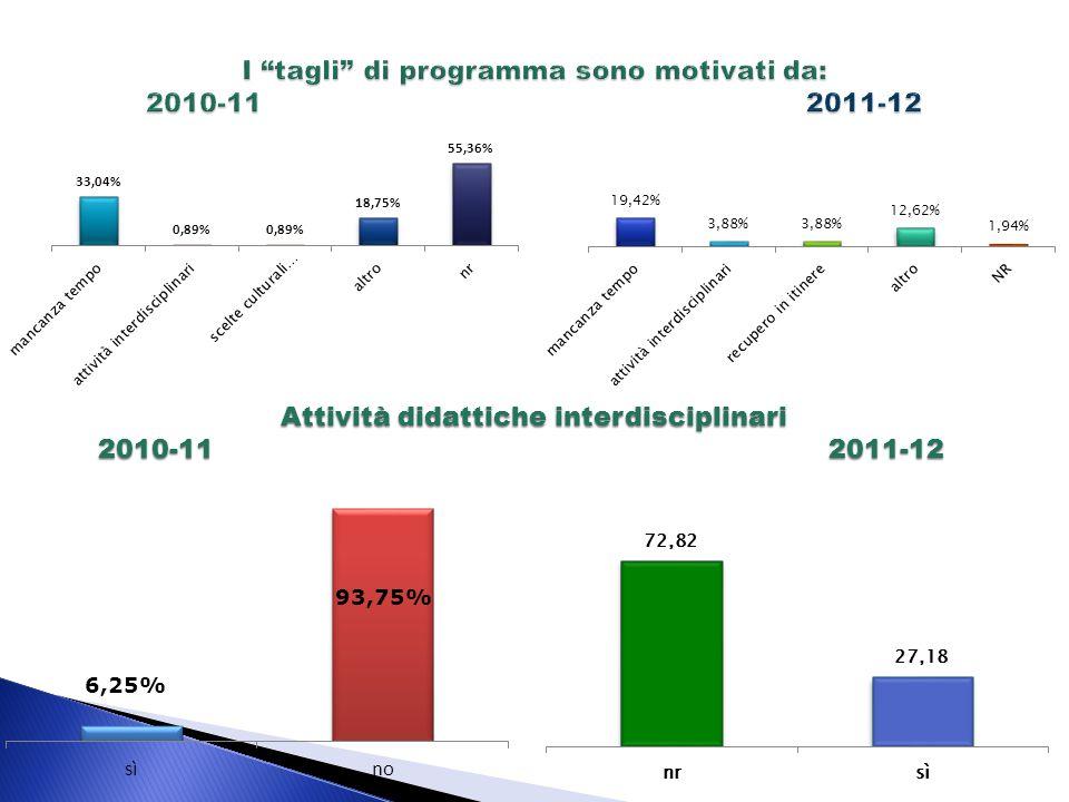 """I """"tagli"""" di programma sono motivati da: 2010-11 2011-12 Attività didattiche interdisciplinari Attività didattiche interdisciplinari 2010-11 2011-12"""