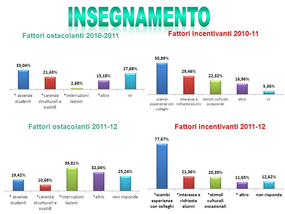 Fattori ostacolanti 2010-2011 Fattori incentivanti 2011-12Fattori ostacolanti 2011-12 Fattori incentivanti 2010-11
