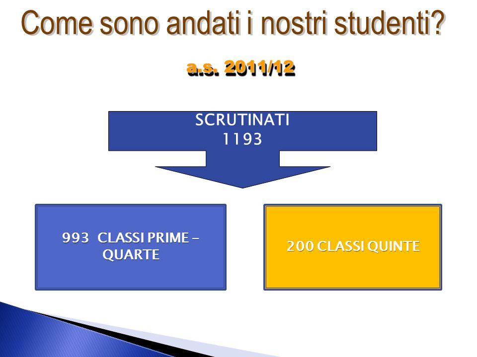 SCRUTINATI 1193 993 CLASSI PRIME - QUARTE 200 CLASSI QUINTE a.s. 2011/12