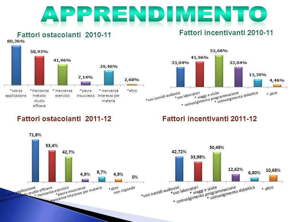 Fattori ostacolanti 2010-11 Fattori ostacolanti 2011-12 Fattori incentivanti 2011-12 Fattori incentivanti 2010-11