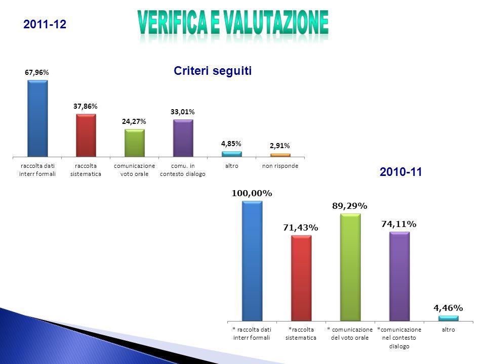 Criteri seguiti 2011-12 2010-11