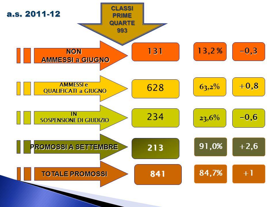 CLASSI PRIME QUARTE 993 a.s. 2011-12 NON AMMESSI a GIUGNO AMMESSI a GIUGNO 131 AMMESSI e QUALIFICATI a GIUGNO QUALIFICATI a GIUGNO 628 TOTALE PROMOSSI