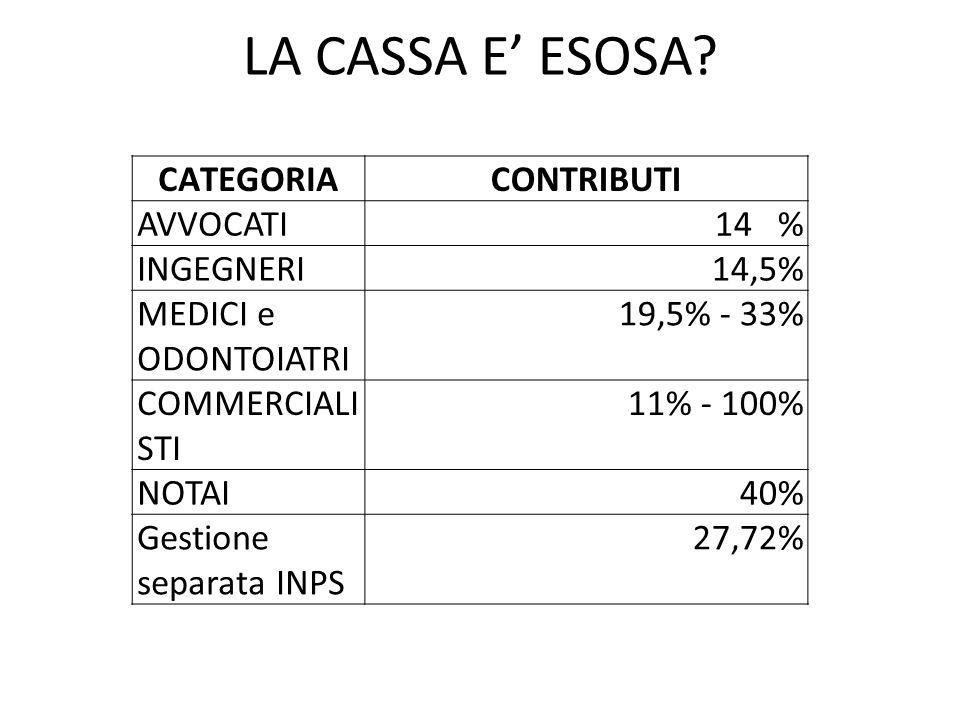 LA CASSA E' ESOSA.