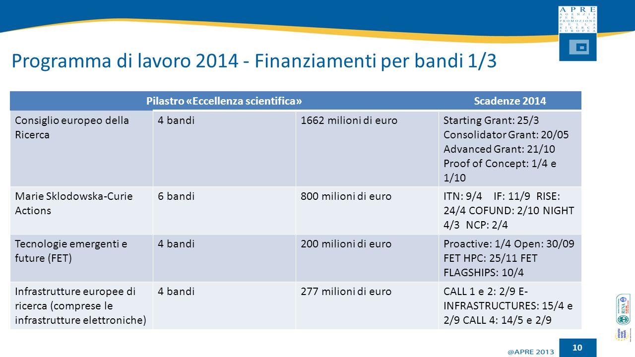 Programma di lavoro 2014 - Finanziamenti per bandi 1/3 10 Pilastro «Eccellenza scientifica»Scadenze 2014 Consiglio europeo della Ricerca 4 bandi1662 m