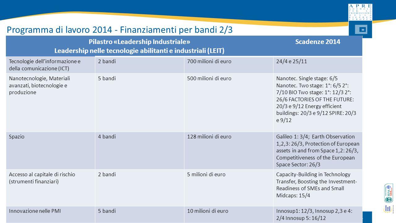 Programma di lavoro 2014 - Finanziamenti per bandi 2/3 11 Pilastro «Leadership Industriale» Leadership nelle tecnologie abilitanti e industriali (LEIT