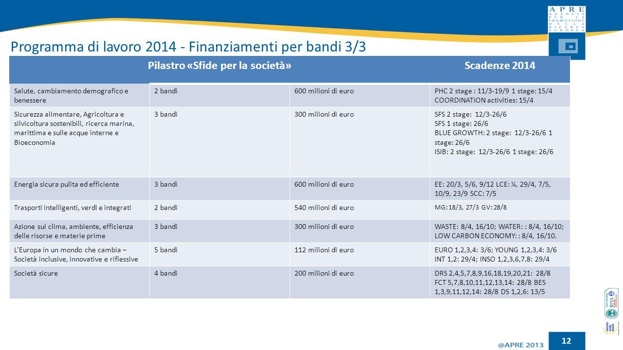 Programma di lavoro 2014 - Finanziamenti per bandi 3/3 12 Pilastro «Sfide per la società»Scadenze 2014 Salute, cambiamento demografico e benessere 2 b
