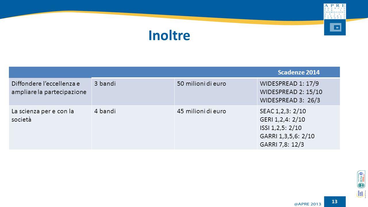 Inoltre 13 Scadenze 2014 Diffondere l'eccellenza e ampliare la partecipazione 3 bandi50 milioni di euroWIDESPREAD 1: 17/9 WIDESPREAD 2: 15/10 WIDESPRE