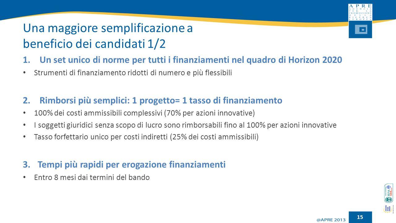 Una maggiore semplificazione a beneficio dei candidati 1/2 1.Un set unico di norme per tutti i finanziamenti nel quadro di Horizon 2020 Strumenti di f