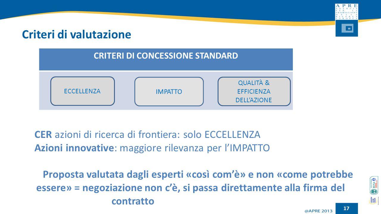 Criteri di valutazione CER azioni di ricerca di frontiera: solo ECCELLENZA Azioni innovative: maggiore rilevanza per l'IMPATTO Proposta valutata dagli