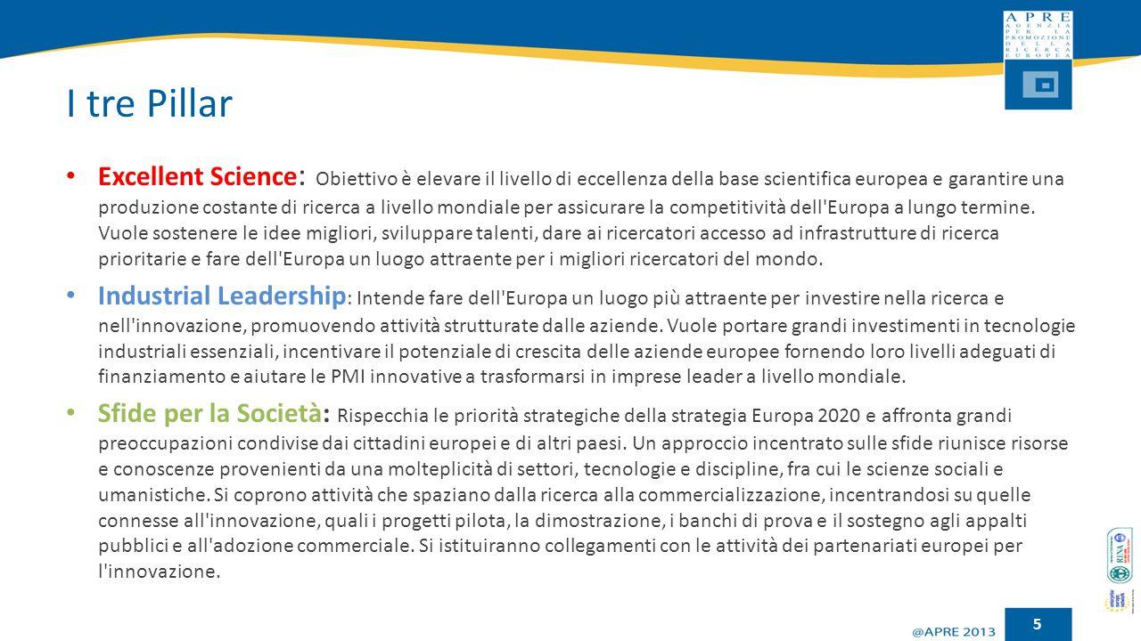 I tre Pillar Excellent Science : Obiettivo è elevare il livello di eccellenza della base scientifica europea e garantire una produzione costante di ri