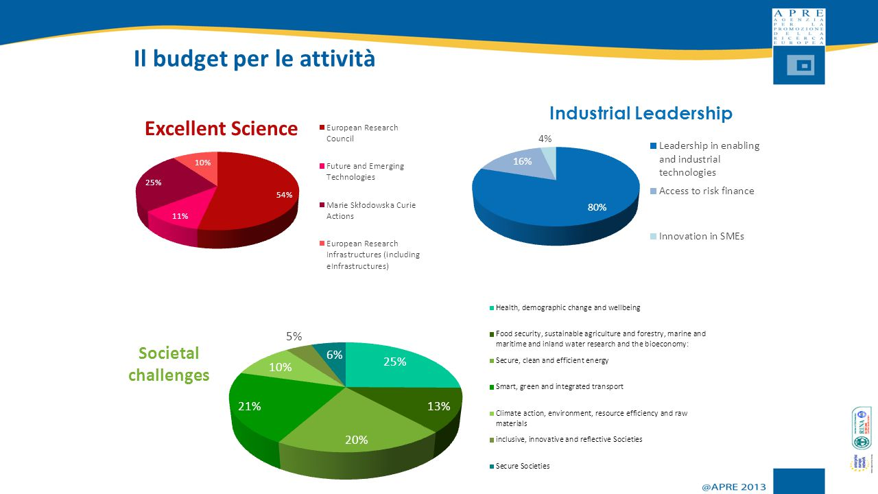 Excellent Science Societal challenges Industrial Leadership Il budget per le attività