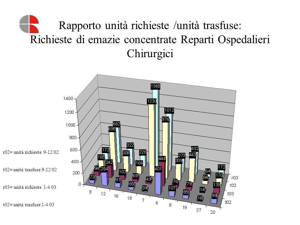 Rapporto unità richieste /unità trasfuse: Richieste di emazie concentrate Reparti Ospedalieri Chirurgici r02= unità richieste 9-12/02 t02= unità trasf