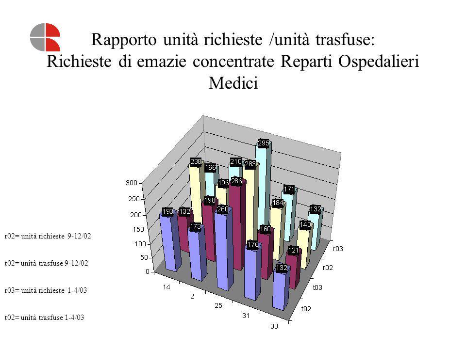 Rapporto unità richieste /unità trasfuse: Richieste di emazie concentrate Reparti Ospedalieri Medici r02= unità richieste 9-12/02 t02= unità trasfuse