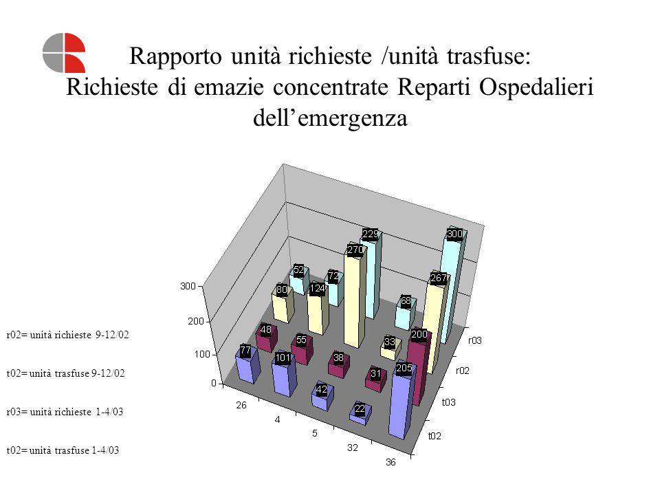 Rapporto unità richieste /unità trasfuse: Richieste di emazie concentrate Reparti Ospedalieri dell'emergenza r02= unità richieste 9-12/02 t02= unità t