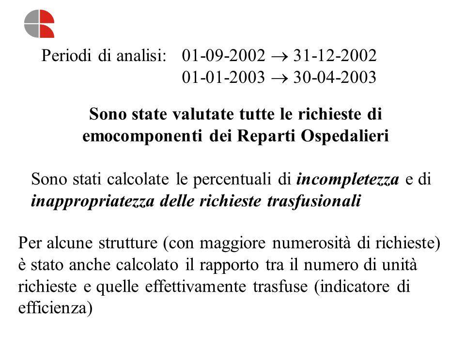 Rapporto unità richieste /unità trasfuse: Richieste di emazie concentrate Reparti Ospedalieri Medici r02= unità richieste 9-12/02 t02= unità trasfuse 9-12/02 r03= unità richieste 1-4/03 t02= unità trasfuse 1-4/03