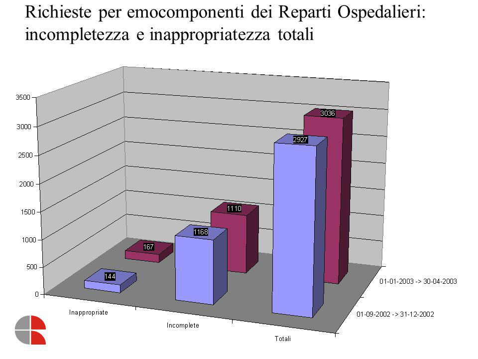 Richieste per emocomponenti dei Reparti Ospedalieri: incompletezza e inappropriatezza reparti medici 2002