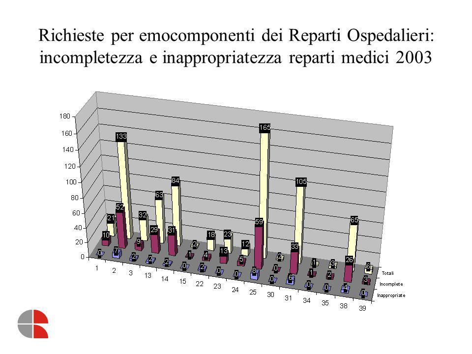 Richieste per emocomponenti dei Reparti Ospedalieri: incompletezza e inappropriatezza reparti area dell'emergenza 2002