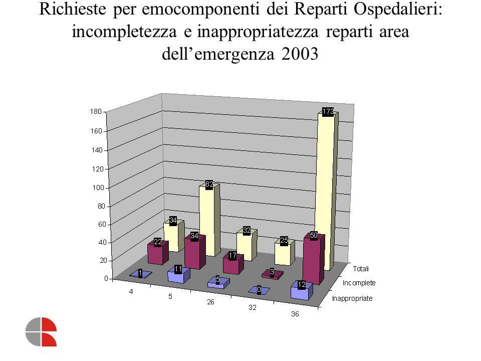Richieste per emocomponenti dei Reparti Ospedalieri: incompletezza e inappropriatezza reparti area dell'emergenza 2003